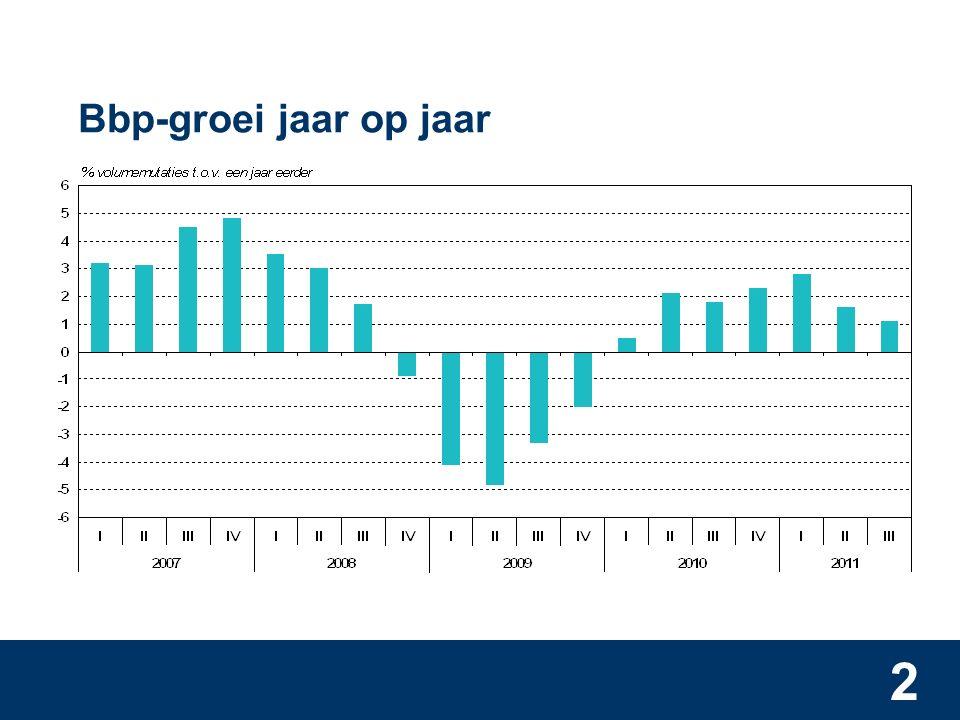 2 Bbp-groei jaar op jaar