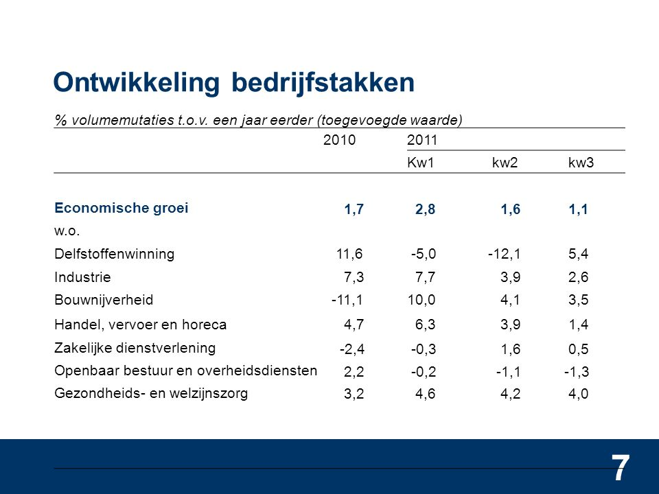 7 Ontwikkeling bedrijfstakken % volumemutaties t.o.v.