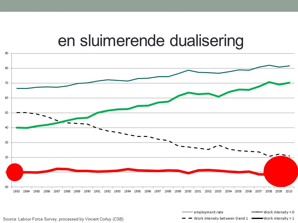 en sluimerende dualisering Source: Labour Force Survey, processed by Vincent Corluy (CSB)