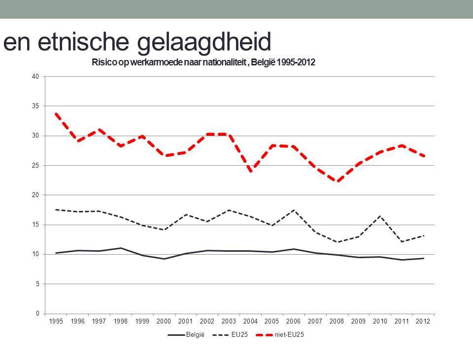 en etnische gelaagdheid Risico op werkarmoede naar nationaliteit, België 1995-2012