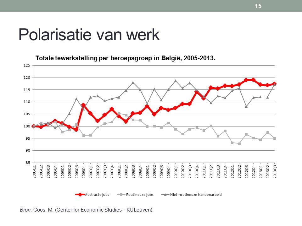 Polarisatie van werk 15 Bron: Goos, M. (Center for Economic Studies – KULeuven).