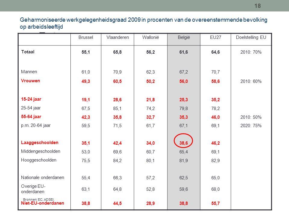 18 Geharmoniseerde werkgelegenheidsgraad 2009 in procenten van de overeenstemmende bevolking op arbeidsleeftijd Texte BrusselVlaanderenWalloniëBelgiëEU27Doelstelling EU Totaal 55,165,856,261,664,62010: 70% Mannen 61,070,962,367,270,7 Vrouwen 49,360,550,256,058,62010: 60% 15-24 jaar 19,128,621,825,335,2 25-54 jaar 67,585,174,279,878,2 55-64 jaar 42,335,832,735,346,02010: 50% p.m.