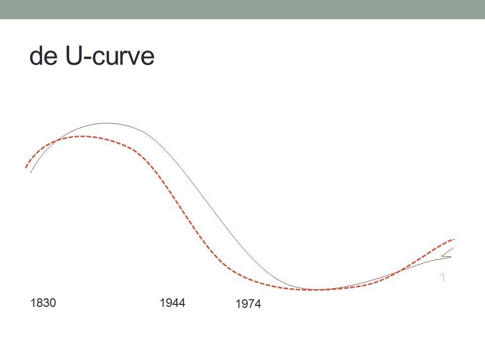 de U-curve 18301944 1974
