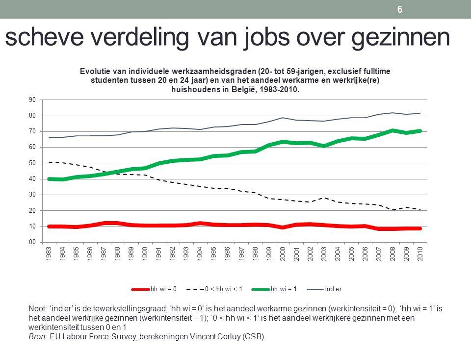 scheve verdeling van jobs over gezinnen 6 Noot: 'ind er' is de tewerkstellingsgraad; 'hh wi = 0' is het aandeel werkarme gezinnen (werkintensiteit = 0); 'hh wi = 1' is het aandeel werkrijke gezinnen (werkintensiteit = 1); '0 < hh wi < 1' is het aandeel werkrijkere gezinnen met een werkintensiteit tussen 0 en 1 Bron: EU Labour Force Survey, berekeningen Vincent Corluy (CSB).