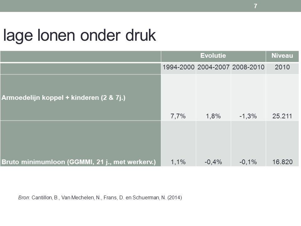 lage lonen onder druk EvolutieNiveau 1994-20002004-20072008-20102010 Armoedelijn koppel + kinderen (2 & 7j.) 7,7%1,8%-1,3%25.211 Bruto minimumloon (GGMMI, 21 j., met werkerv.)1,1%-0,4%-0,1%16.820 7 Bron: Cantillon, B., Van Mechelen, N., Frans, D.