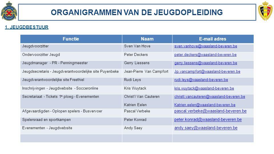 ORGANIGRAMMEN VAN DE JEUGDOPLEIDING 1. JEUGDBESTUUR FunctieNaamE-mail adres JeugdvoorzitterSven Van Hovesven.vanhove@waasland-beveren.be Ondervoorzitt