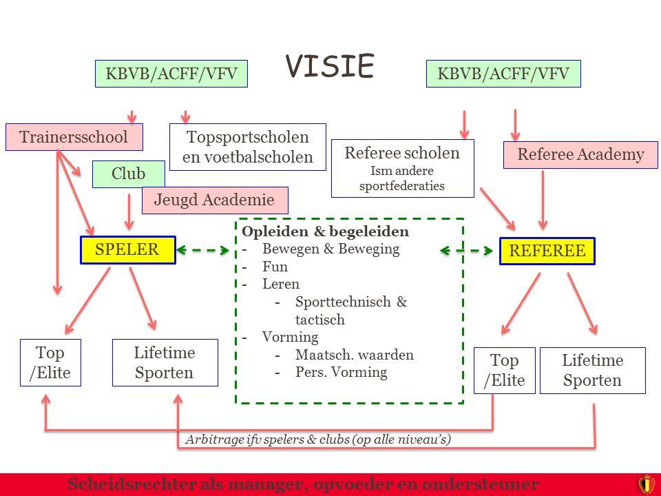 VISIE Club SPELER Opleiden & begeleiden -Bewegen & Beweging -Fun -Leren -Sporttechnisch & tactisch -Vorming -Maatsch. waarden -Pers. Vorming Lifetime