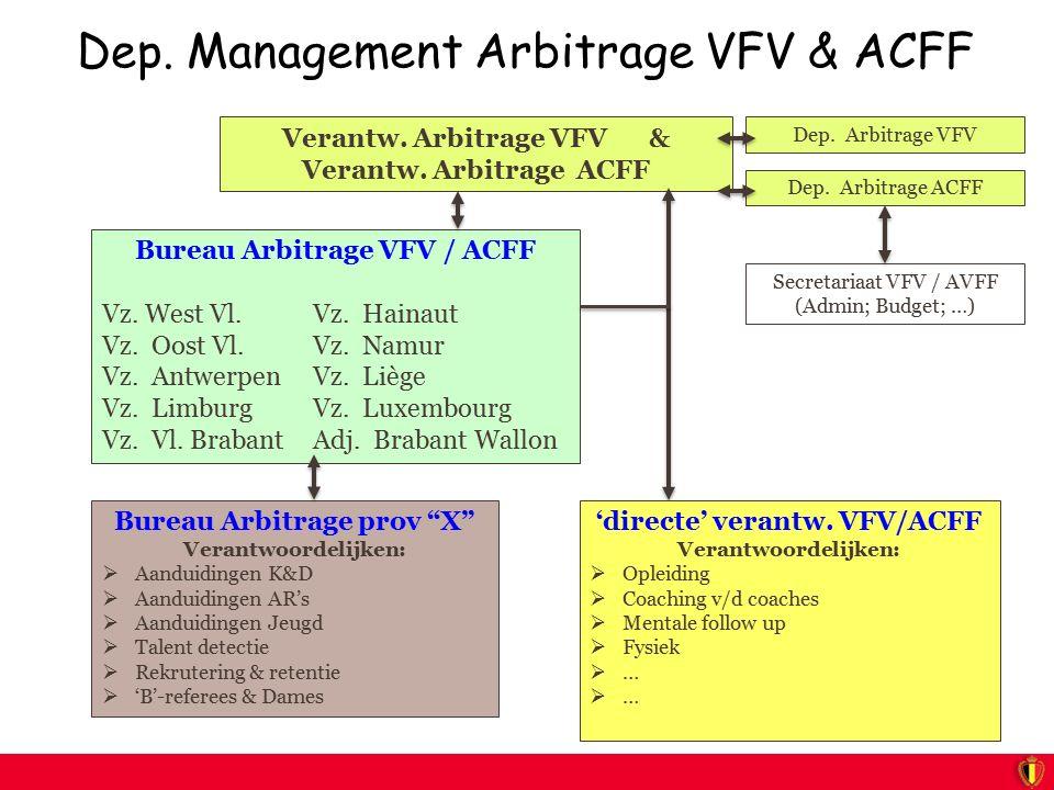 Dep. Management Arbitrage VFV & ACFF Verantw. Arbitrage VFV & Verantw. Arbitrage ACFF Bureau Arbitrage VFV / ACFF Vz. West Vl. Vz. Hainaut Vz. Oost Vl