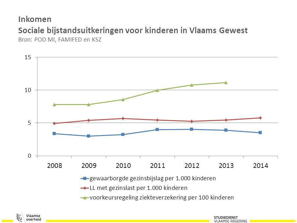 Inkomen Sociale bijstandsuitkeringen voor kinderen in Vlaams Gewest Bron: POD MI, FAMIFED en KSZ