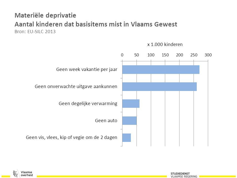 Materiële deprivatie Aantal kinderen dat basisitems mist in Vlaams Gewest Bron: EU-SILC 2013