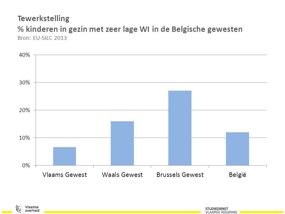 Tewerkstelling % kinderen in gezin met zeer lage WI in de Belgische gewesten Bron: EU-SILC 2013