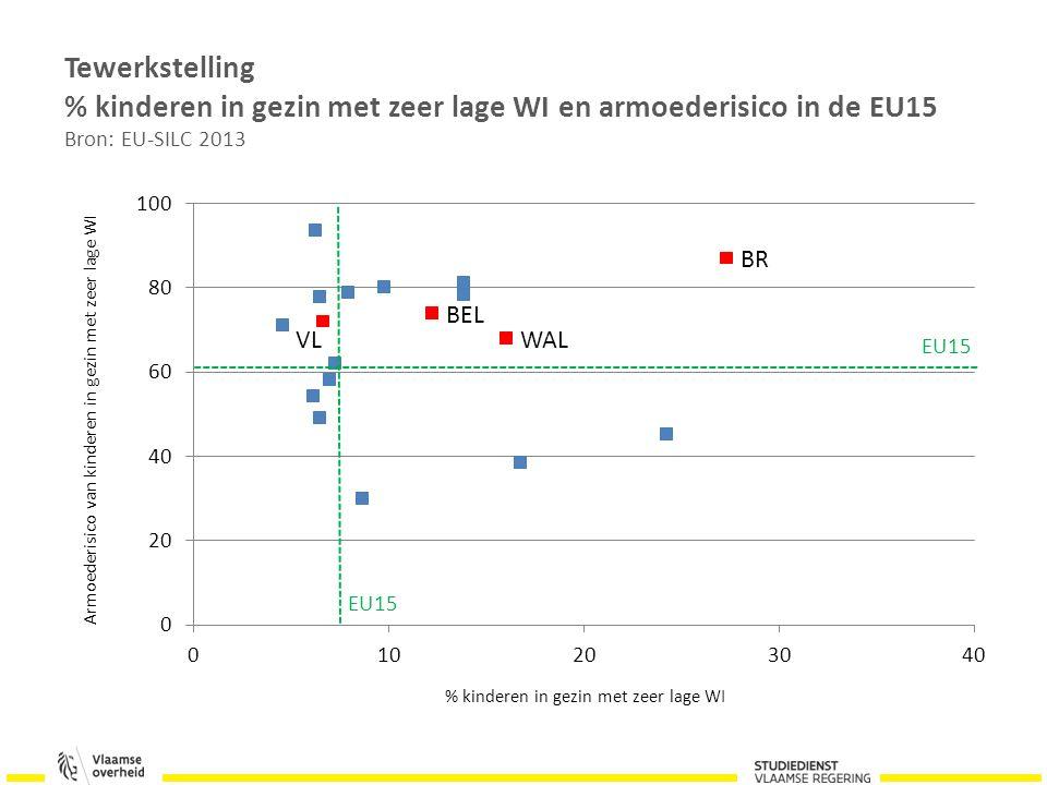 Tewerkstelling % kinderen in gezin met zeer lage WI en armoederisico in de EU15 Bron: EU-SILC 2013 EU15