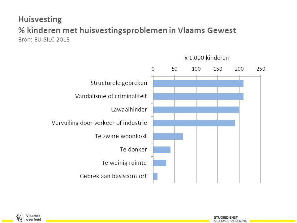 Huisvesting % kinderen met huisvestingsproblemen in Vlaams Gewest Bron: EU-SILC 2013