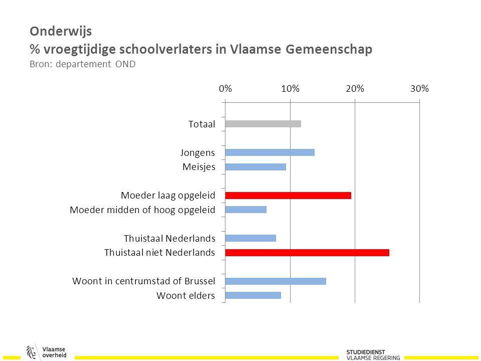 Onderwijs % vroegtijdige schoolverlaters in Vlaamse Gemeenschap Bron: departement OND