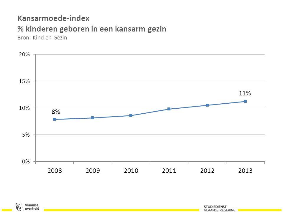 Kansarmoede-index % kinderen geboren in een kansarm gezin Bron: Kind en Gezin