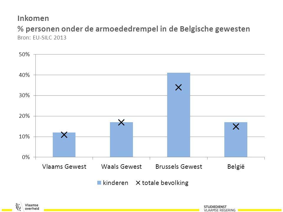 Inkomen % personen onder de armoededrempel in de Belgische gewesten Bron: EU-SILC 2013