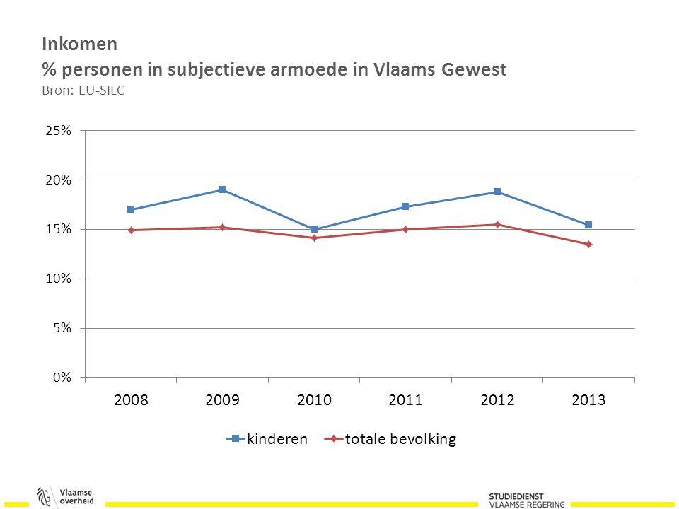 Inkomen % personen in subjectieve armoede in Vlaams Gewest Bron: EU-SILC
