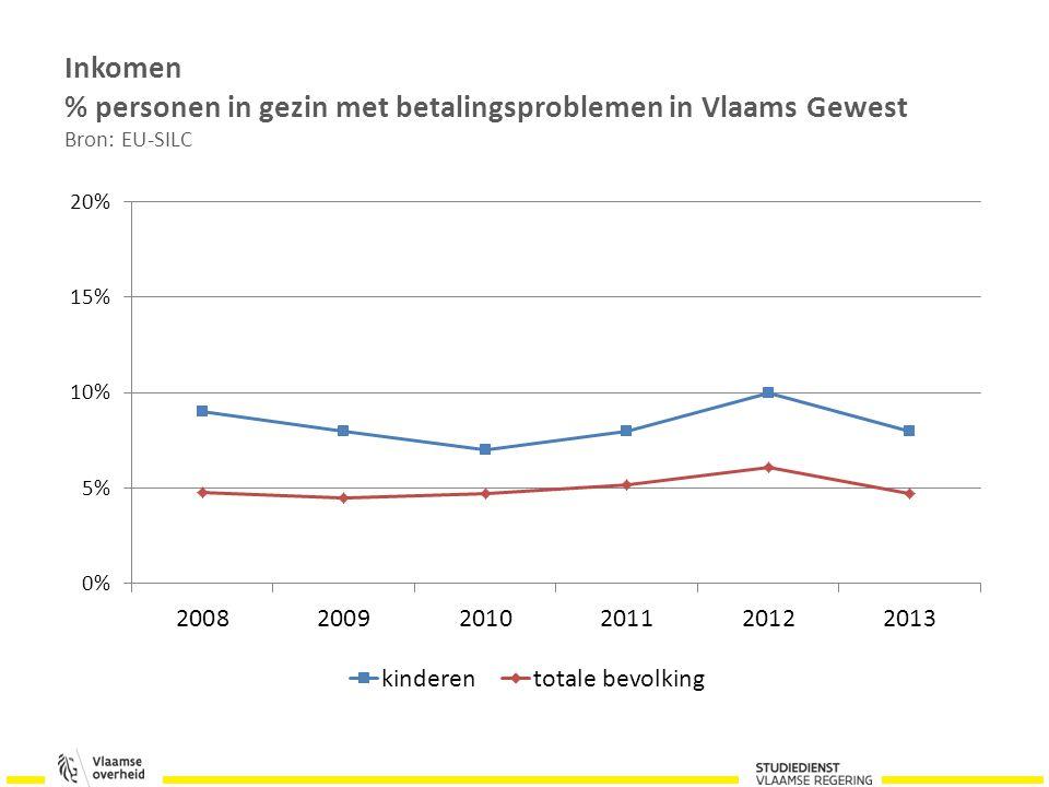 Inkomen % personen in gezin met betalingsproblemen in Vlaams Gewest Bron: EU-SILC