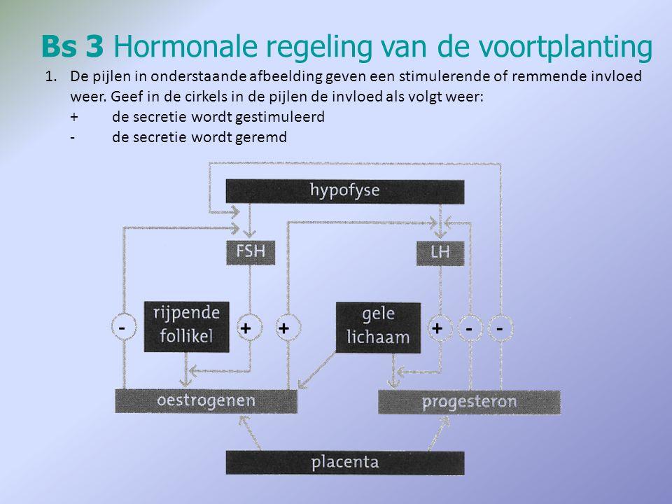 Bs 3Hormonale regeling van de voortplanting 1.De pijlen in onderstaande afbeelding geven een stimulerende of remmende invloed weer. Geef in de cirkels