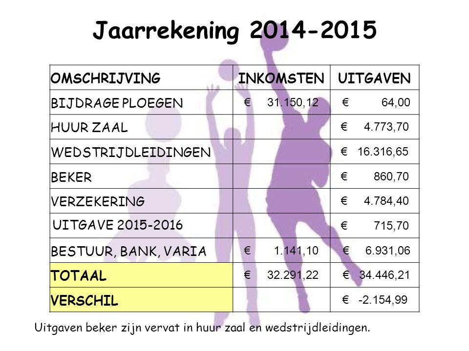 Jaarrekening 2014-2015 Uitgaven beker zijn vervat in huur zaal en wedstrijdleidingen. OMSCHRIJVINGINKOMSTENUITGAVEN BIJDRAGE PLOEGEN € 31.150,12 € 64,