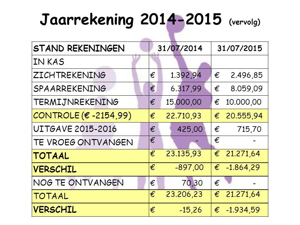 Jaarrekening 2014-2015 (vervolg) STAND REKENINGEN 31/07/201431/07/2015 IN KAS ZICHTREKENING € 1.392,94 € 2.496,85 SPAARREKENING € 6.317,99 € 8.059,09