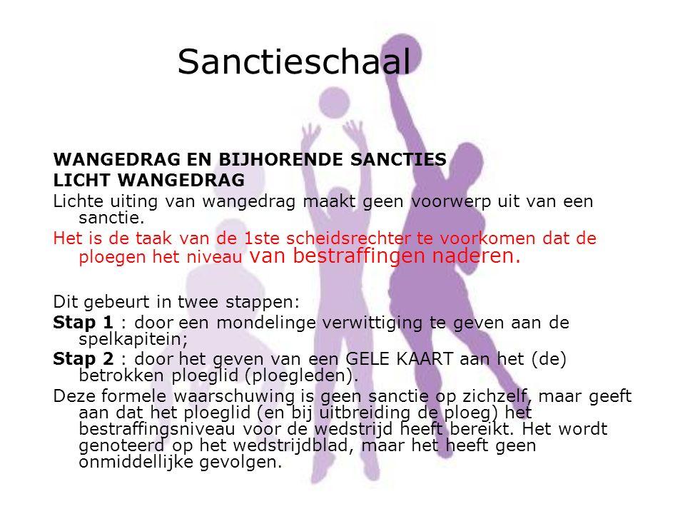 Sanctieschaal WANGEDRAG EN BIJHORENDE SANCTIES LICHT WANGEDRAG Lichte uiting van wangedrag maakt geen voorwerp uit van een sanctie. Het is de taak van