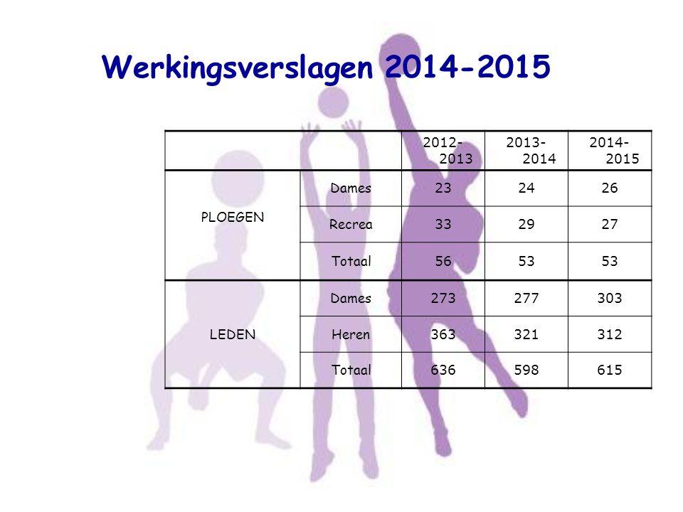 Werkingsverslagen 2014-2015 2012- 2013 2013- 2014 2014- 2015 PLOEGEN Dames 232426 Recrea 332927 Totaal 5653 LEDEN Dames 273277303 Heren 363321312 Tota