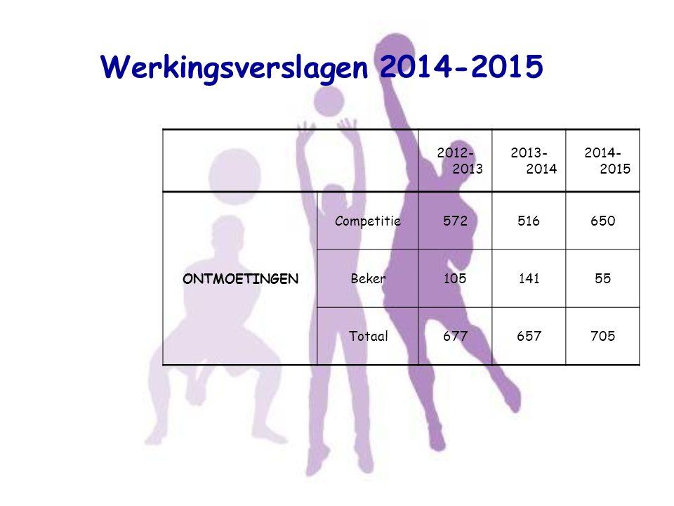 Werkingsverslagen 2014-2015 2012- 2013 2013- 2014 2014- 2015 Wedstrijd begonnen of gespeeld met 5 spe(e)l(st)ers.
