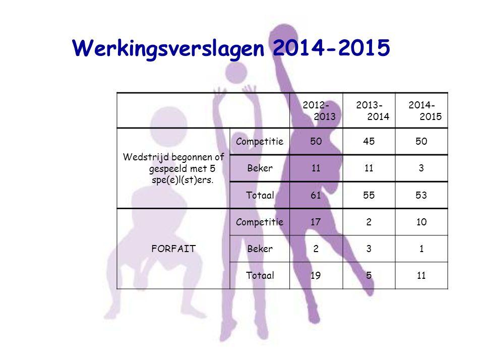 Werkingsverslagen 2014-2015 2012- 2013 2013- 2014 2014- 2015 Wedstrijd begonnen of gespeeld met 5 spe(e)l(st)ers. Competitie504550 Beker11 3 Totaal615