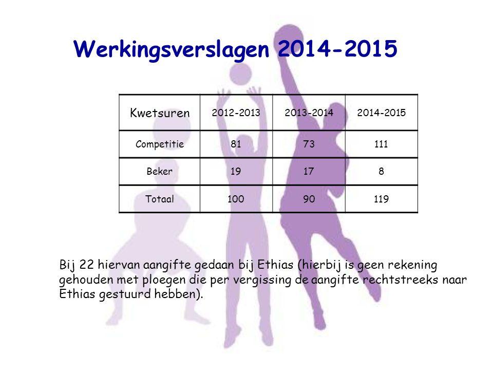 Werkingsverslagen 2014-2015 Bij 22 hiervan aangifte gedaan bij Ethias (hierbij is geen rekening gehouden met ploegen die per vergissing de aangifte re