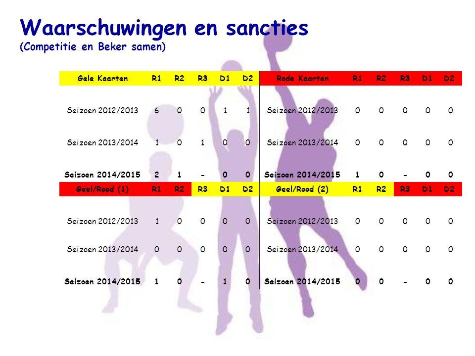 SCHEIDSRECHTERS 2014-2015 Niettegenstaande het beperkt aantal scheidsrechters zijn geen wedstrijden gespeeld zonder scheidsrechter.