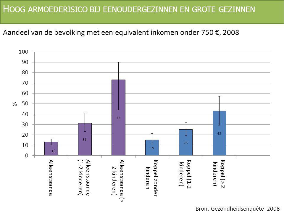 H OOG ARMOEDERISICO BIJ EENOUDERGEZINNEN EN GROTE GEZINNEN Aandeel van de bevolking met een equivalent inkomen onder 750 €, 2008 Bron: Gezondheidsenqu