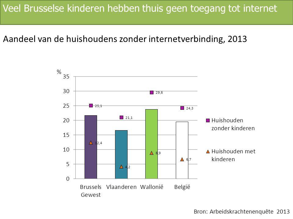 Veel Brusselse kinderen hebben thuis geen toegang tot internet Aandeel van de huishoudens zonder internetverbinding, 2013 Bron: Arbeidskrachtenenquête