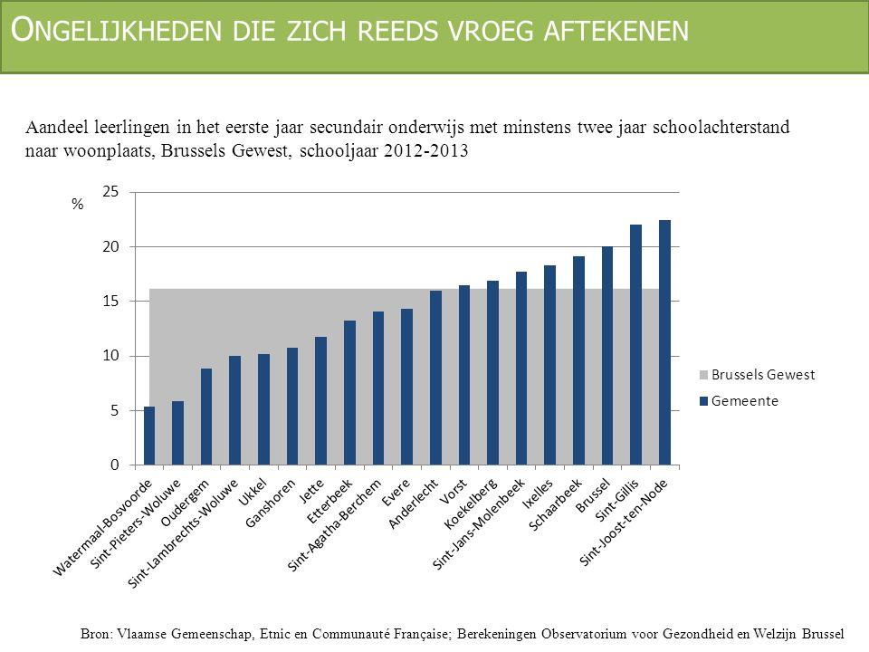 L AAGGESCHOOLDE JONGVOLWASSENEN Aandeel jongeren (18-24 jaar) met maximaal een diploma van het lager secundair onderwijs en die geen onderwijs of vorming meer volgen Bron: Algemene Directie Statistiek - Statistics Belgium, Arbeidskrachtenenquête 2013