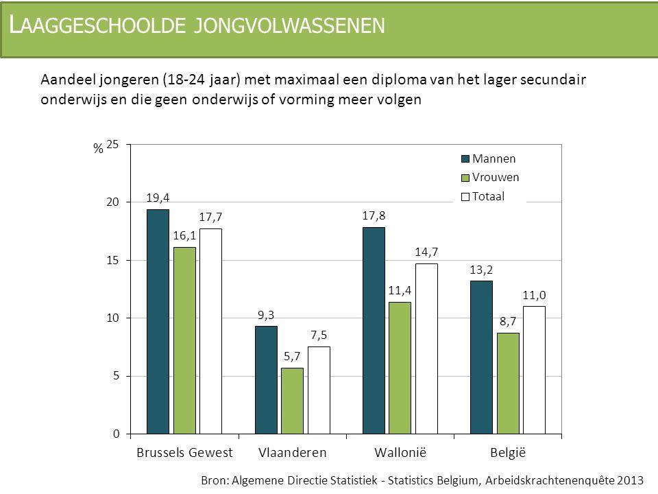 L AAGGESCHOOLDE JONGVOLWASSENEN Aandeel jongeren (18-24 jaar) met maximaal een diploma van het lager secundair onderwijs en die geen onderwijs of vorm