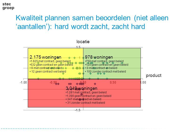 Kwaliteit plannen samen beoordelen (niet alleen 'aantallen'): hard wordt zacht, zacht hard locatie product 2.175 woningen 1.625 met contract, geen bel