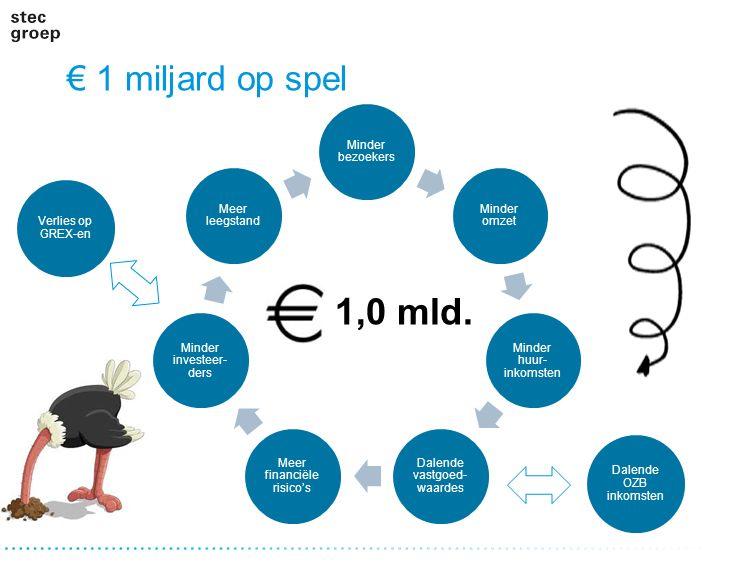 € 1 miljard op spel Minder bezoekers Minder omzet Minder huur- inkomsten Dalende vastgoed- waardes Meer financiële risico's Minder investeer- ders Mee