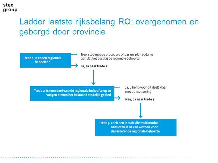 PBL: evaluatie Ladder Monitoring nationale belangen SVIR Eerste ervaringen: check op 950 plannen, conclusie: 250 duidelijk ladderplichtig (1-10-2012 tot 1-1-2014) …Zelfs in plannen waar duidelijk sprake is van een stedelijke ontwikkeling wordt de ladder nauwelijks toegepast.