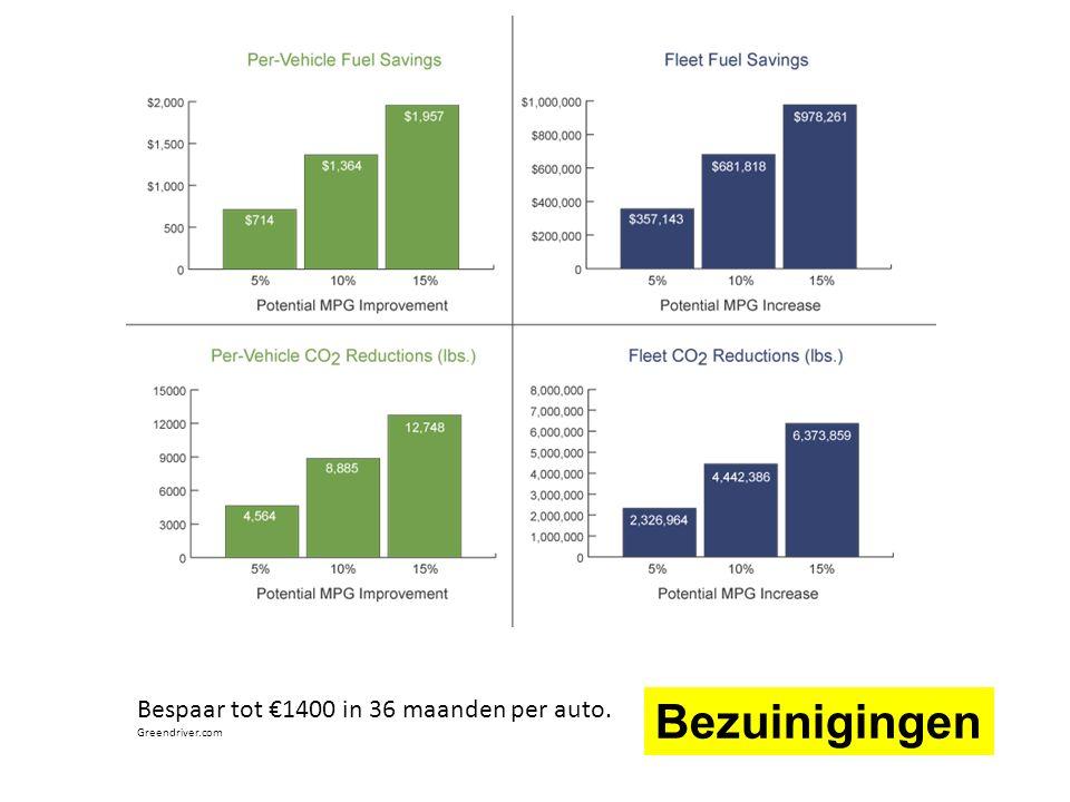 Bezuinigingen Bespaar tot €1400 in 36 maanden per auto. Greendriver.com