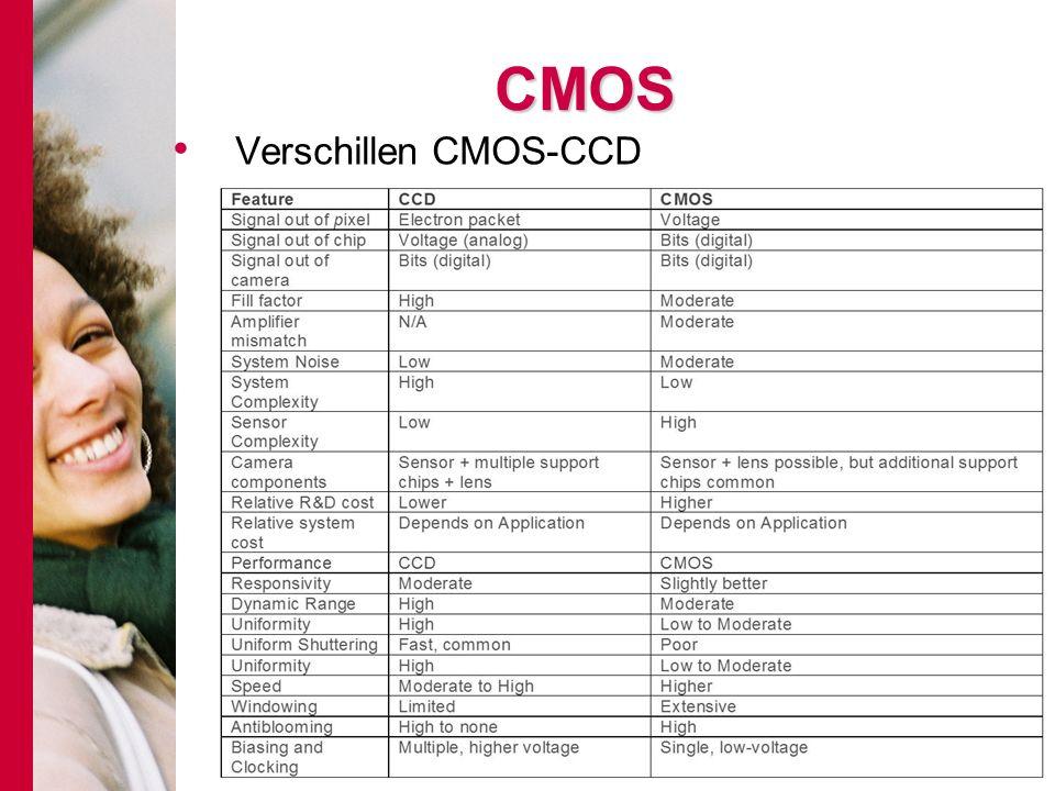 # CMOS Verschillen CMOS-CCD