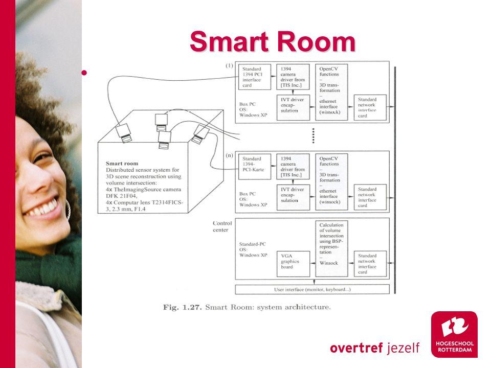 # Smart Room Architectuur in fig 1.27