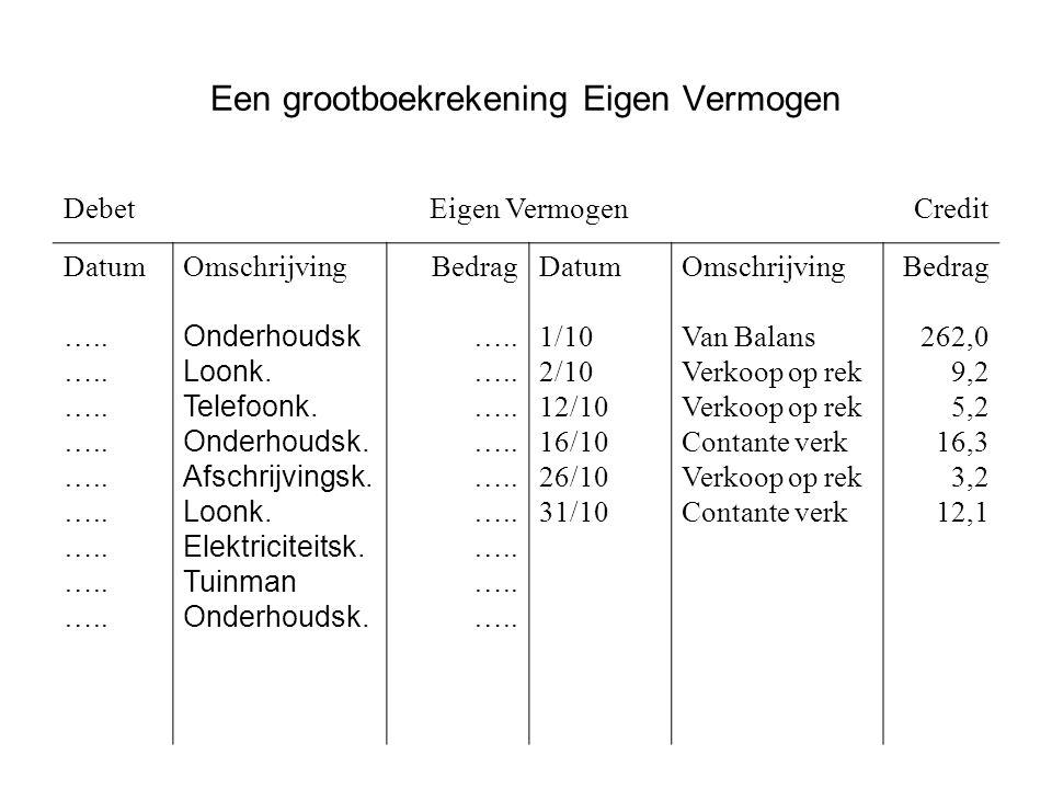 Een grootboekrekening Eigen Vermogen DebetEigen VermogenCredit Datum …..
