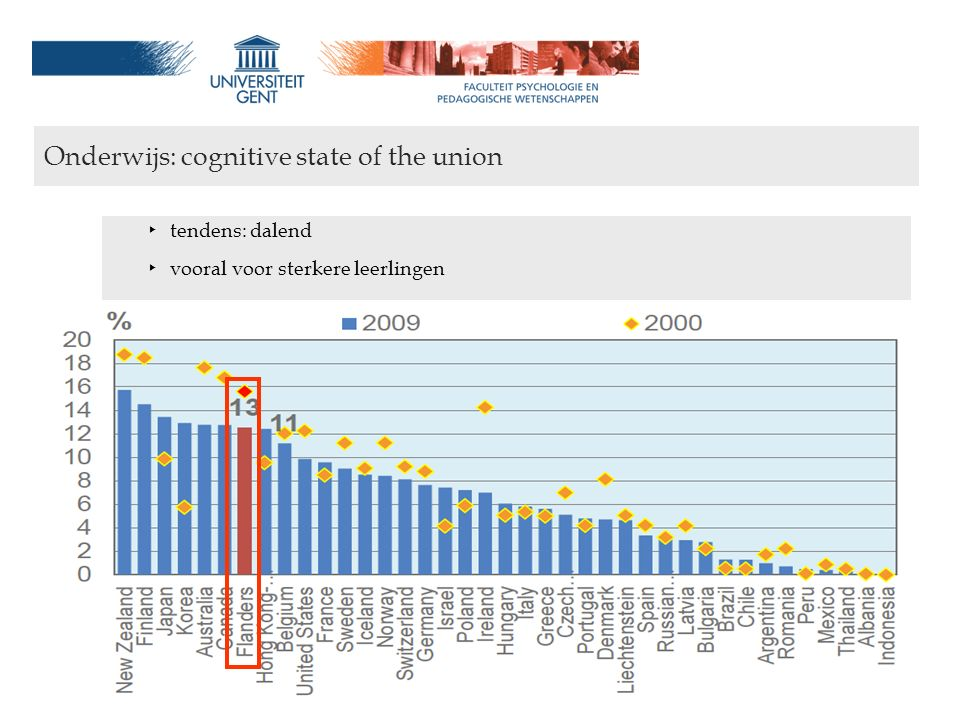 Onderwijs en welvaart: een cognitief-psychologisch perspectief wouter.duyck@ugent.be Onderwijs: cognitive state of the union ‣ tendens: dalend ‣ voora