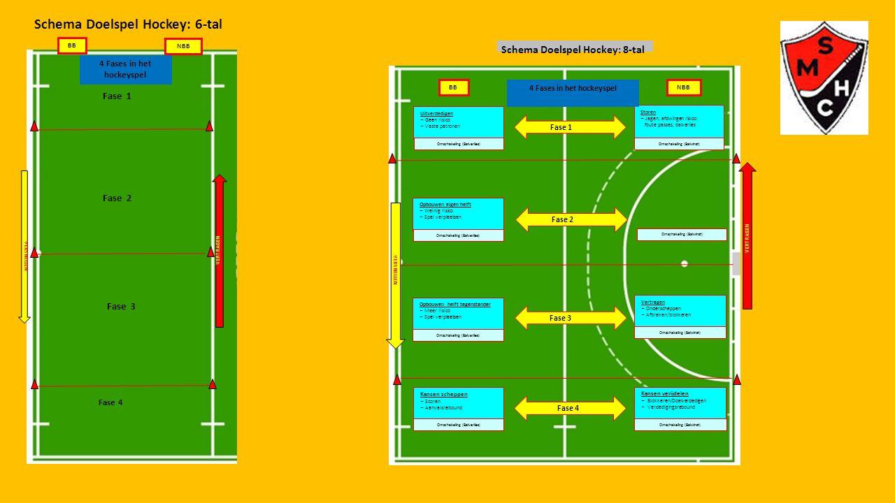 Schema Doelspel Hockey: 6-tal BB NBB 4 Fases in het hockeyspel VERSNELLEN VERTRAGEN Fase 3 Fase 4 Fase 2 Fase 1 Uitverdedigen – Geen risico – Vaste pa