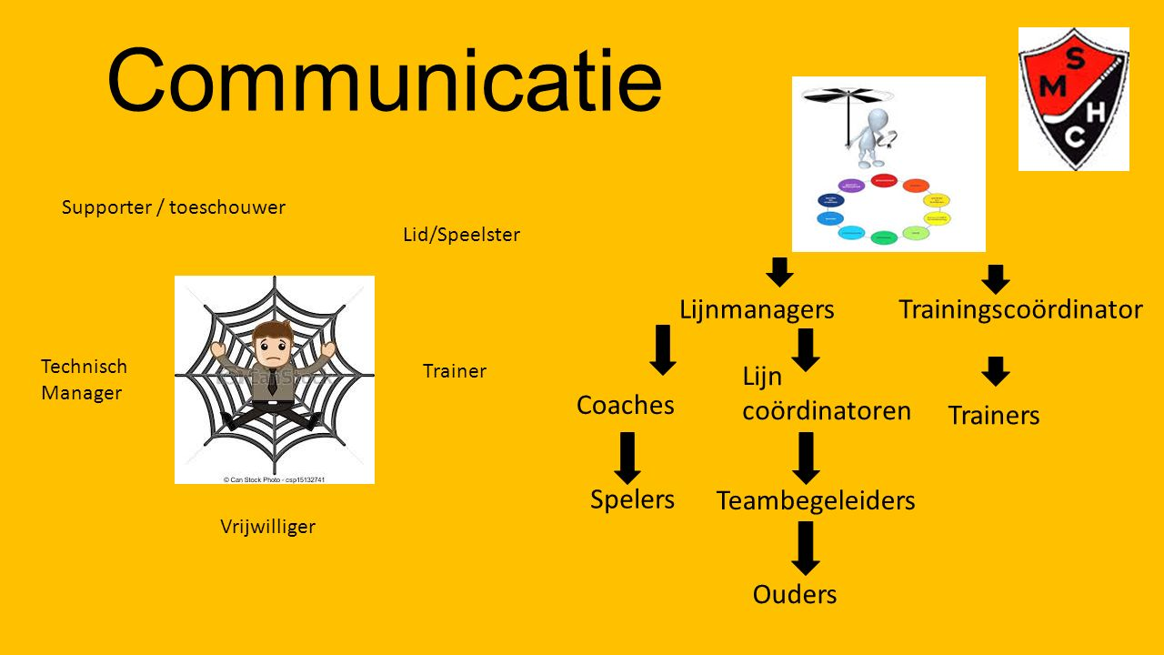 Communicatie Supporter / toeschouwer Vrijwilliger Lid/Speelster Trainer Technisch Manager LijnmanagersTrainingscoördinator Lijn coördinatoren Coaches