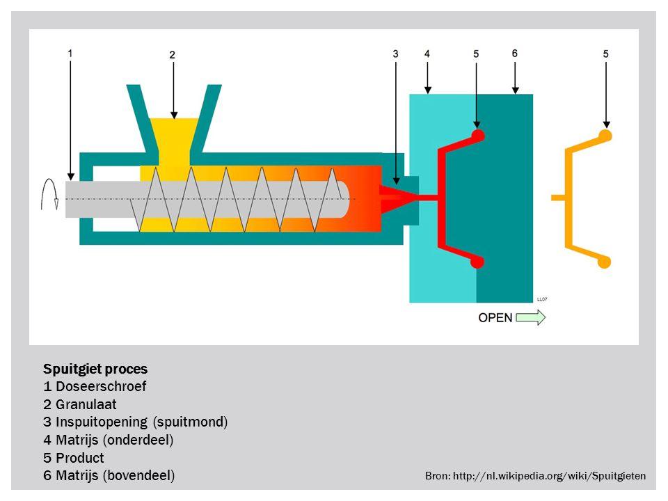 Spuitgiet proces 1 Doseerschroef 2 Granulaat 3 Inspuitopening (spuitmond) 4 Matrijs (onderdeel) 5 Product 6 Matrijs (bovendeel) Bron: http://nl.wikipe