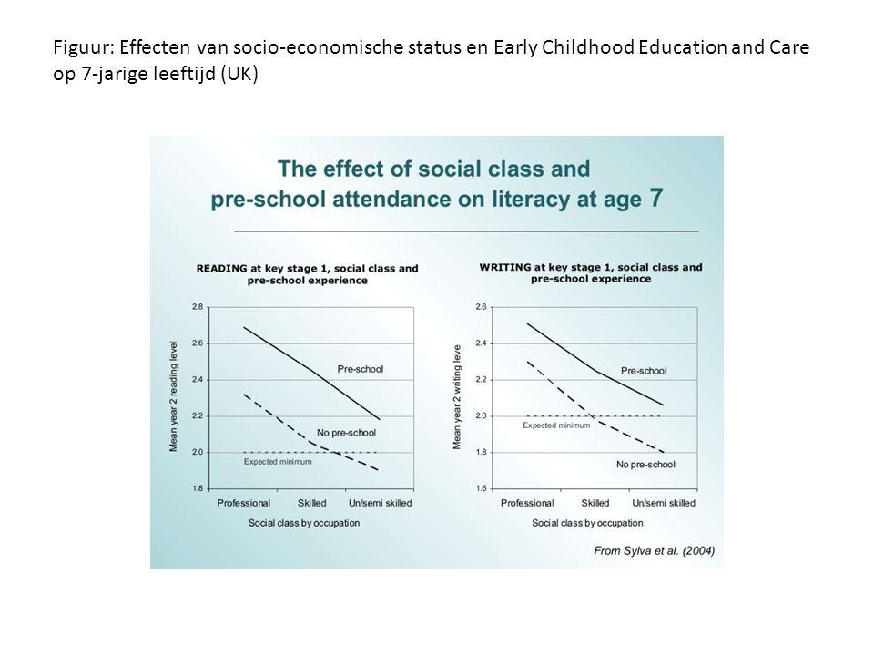 Figuur: Effecten van socio-economische status en Early Childhood Education and Care op 7-jarige leeftijd (UK)