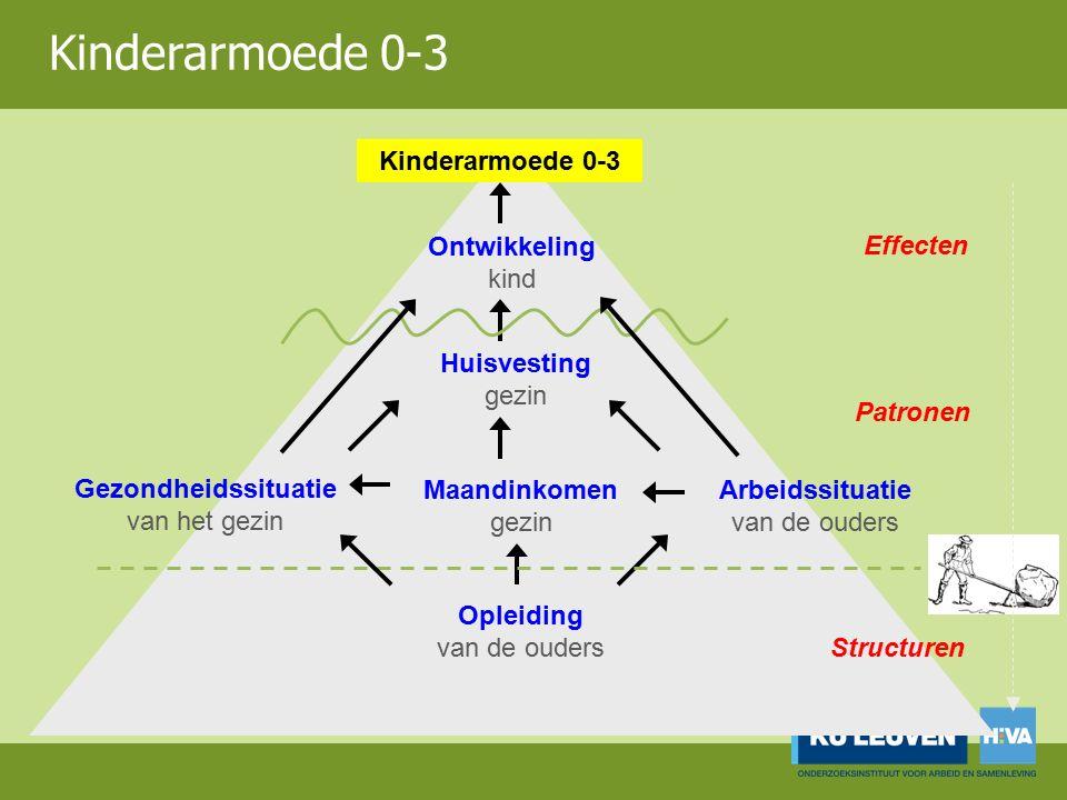 Kinderarmoede 0-3 Ontwikkeling kind Gezondheidssituatie van het gezin Huisvesting gezin Arbeidssituatie van de ouders Opleiding van de ouders Maandinkomen gezin Effecten Patronen Structuren