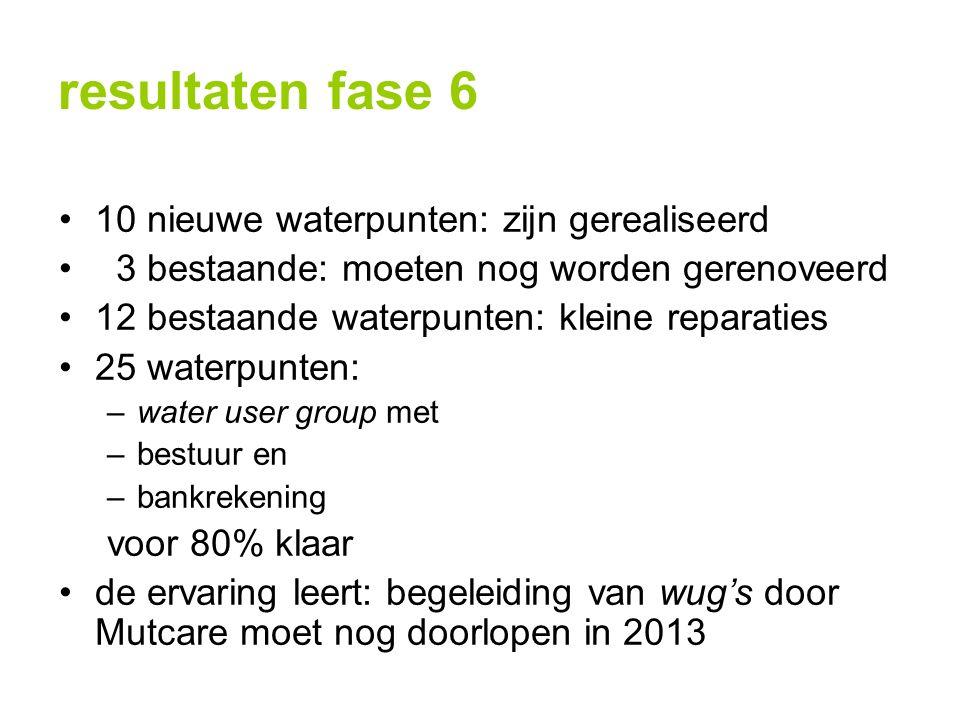 resultaten fase 6 10 nieuwe waterpunten: zijn gerealiseerd 3 bestaande: moeten nog worden gerenoveerd 12 bestaande waterpunten: kleine reparaties 25 w