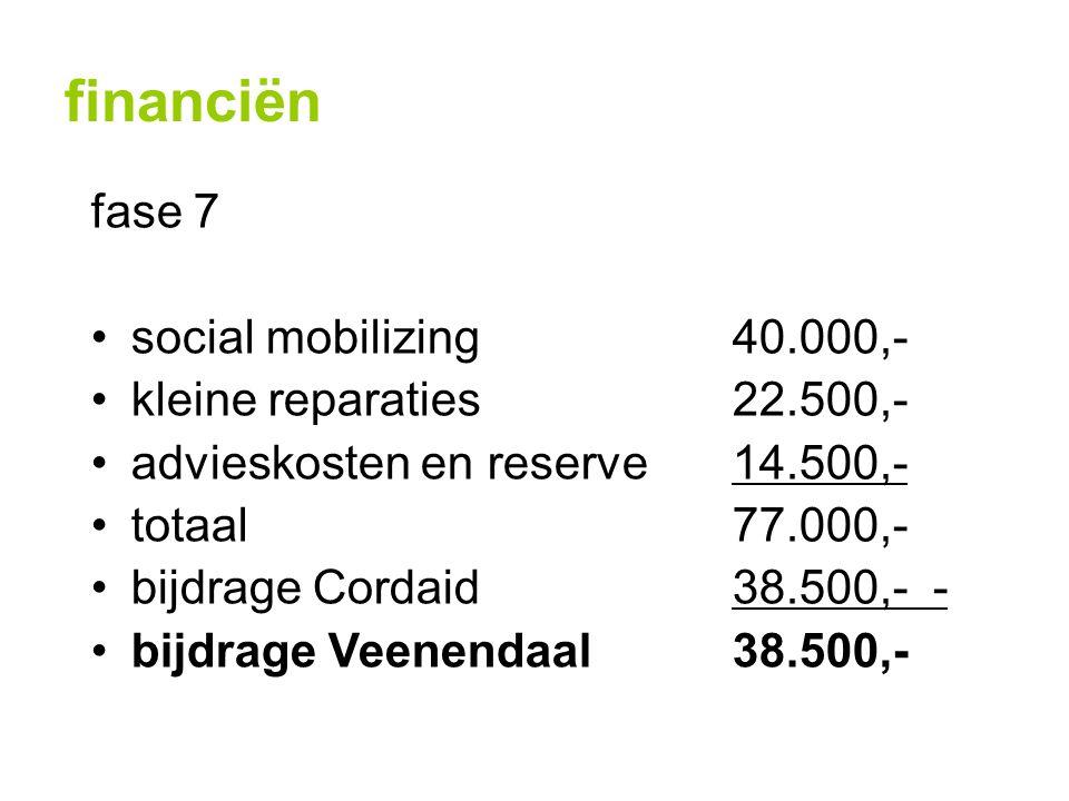 financiën fase 7 social mobilizing40.000,- kleine reparaties22.500,- advieskosten en reserve14.500,- totaal77.000,- bijdrage Cordaid38.500,- - bijdrage Veenendaal38.500,-
